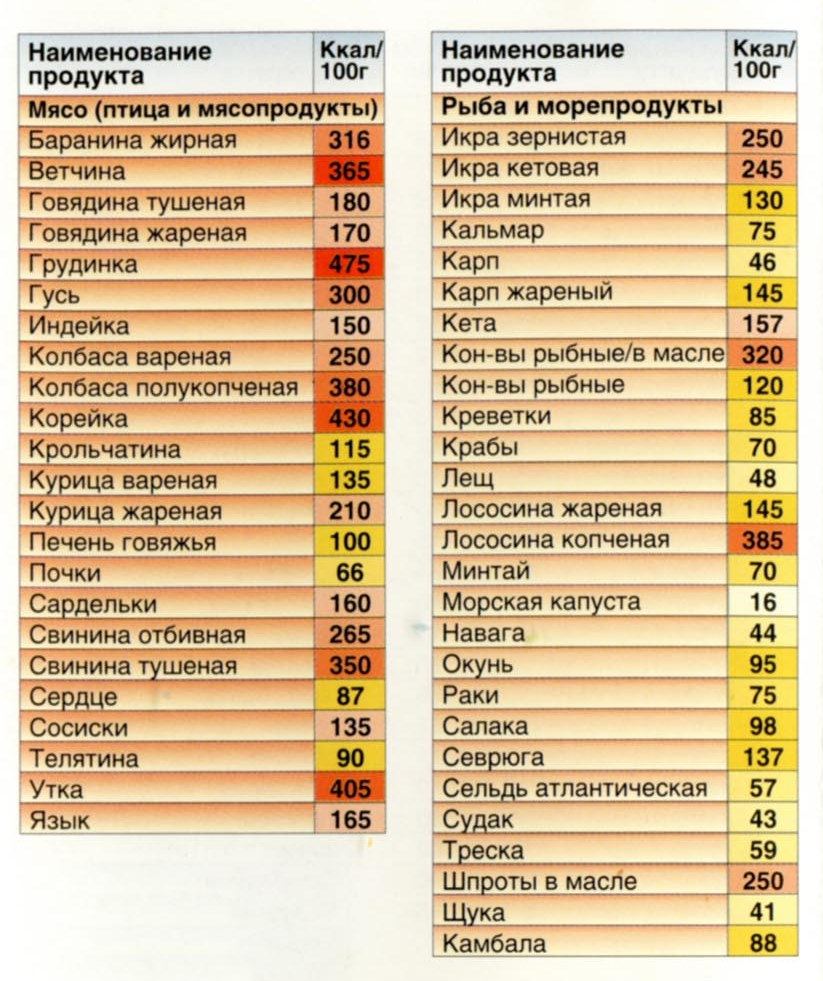 таблица килокалории всех продуктов