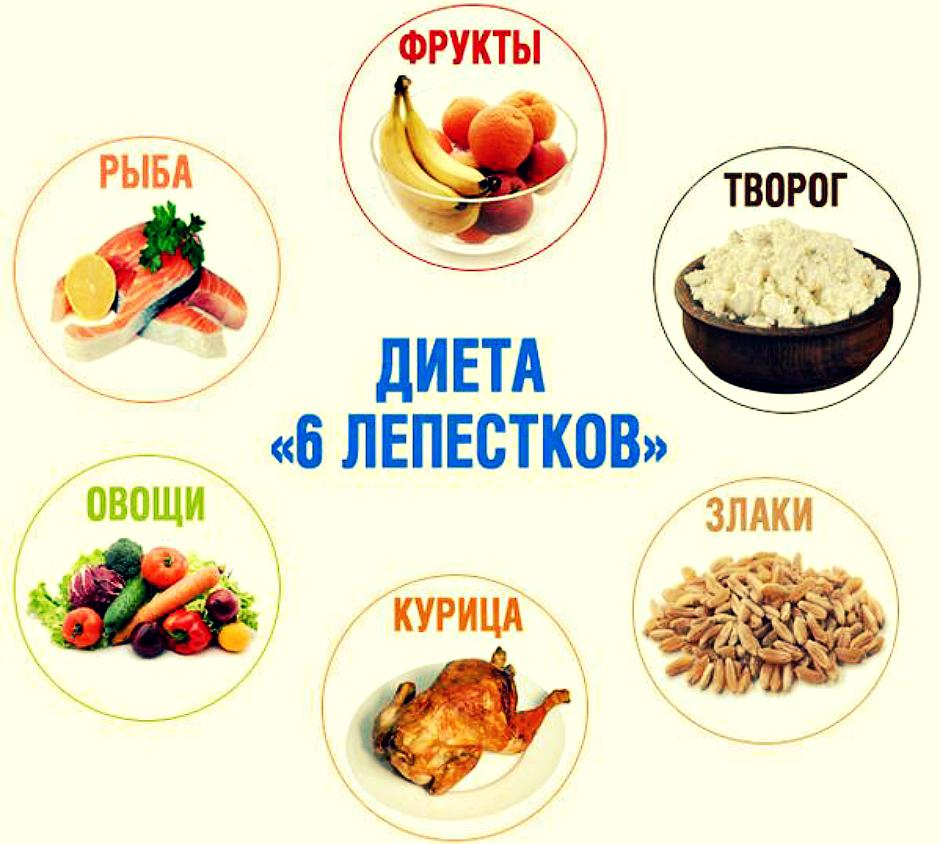 диета 6 лепестков фото
