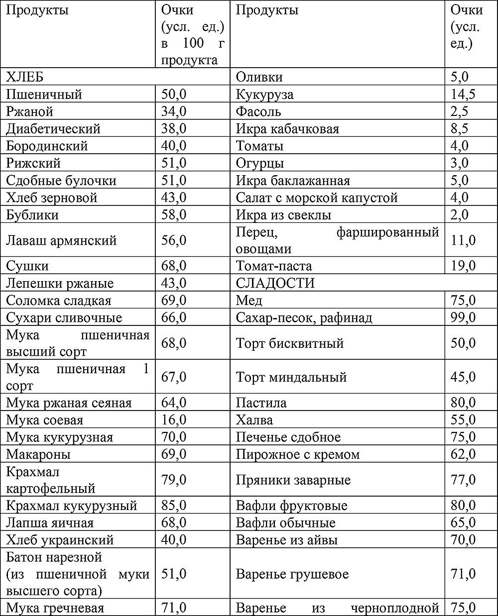 Кремлевская Диета 2,5 Месяца 8 Кг Вес Остановился