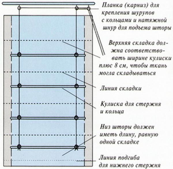 Английские шторы своими руками пошаговая инструкция 40