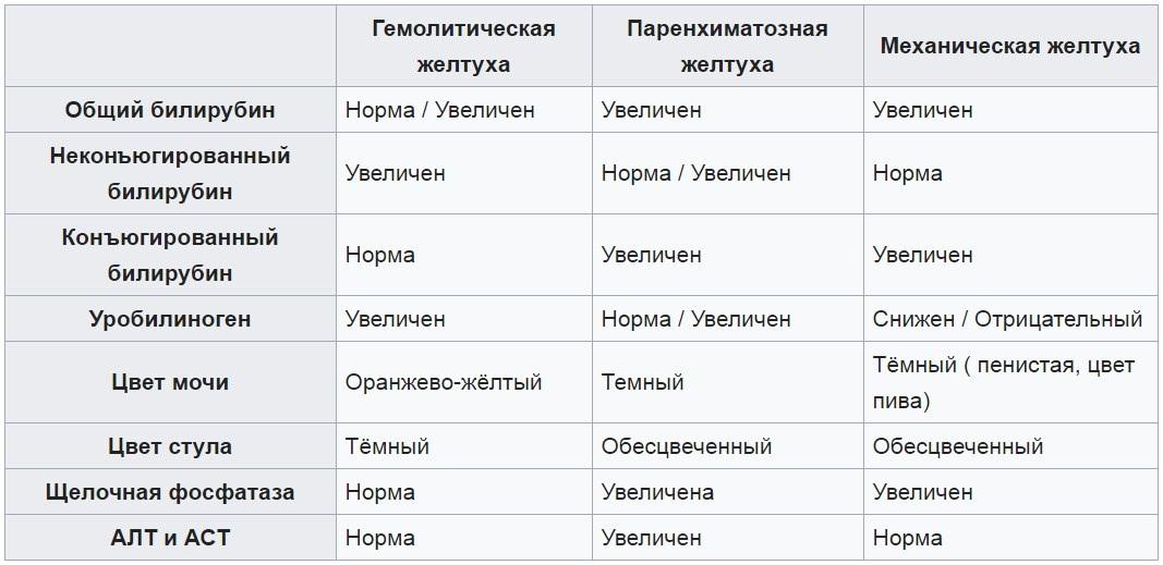 Значение билирубина в анализе крови Справка от врача 3-я Черкизовская улица