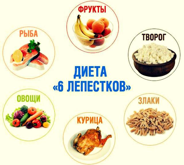 Рецепты при диете 6