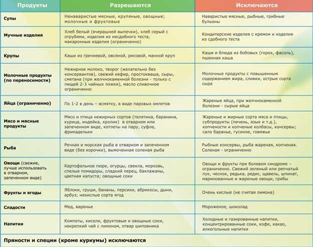 Послеоперационная диета при панкреатите